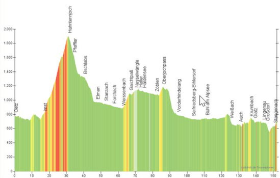 Etappe 4 von Imst nach Lingenau (Allgäu)